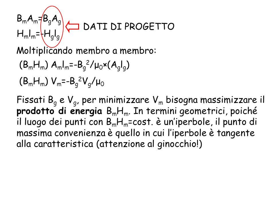B m A m =B g A g H m l m =-H g l g DATI DI PROGETTO Moltiplicando membro a membro: (B m H m ) A m l m =-B g 2 /μ 0 ×(A g l g ) (B m H m ) V m =-B g 2