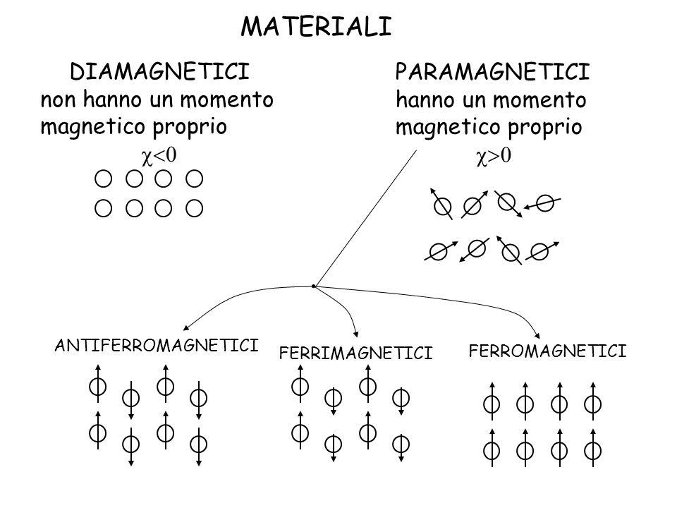 PARAMAGNETICI hanno un momento magnetico proprio DIAMAGNETICI non hanno un momento magnetico proprio ANTIFERROMAGNETICI FERRIMAGNETICI FERROMAGNETICI