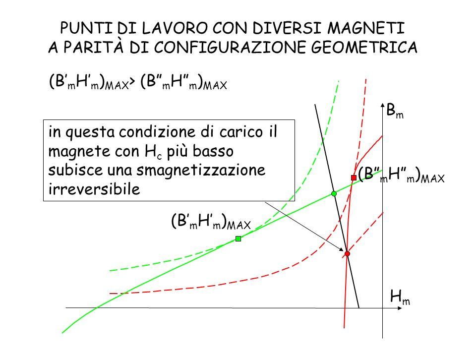 HmHm BmBm PUNTI DI LAVORO CON DIVERSI MAGNETI A PARITÀ DI CONFIGURAZIONE GEOMETRICA (B m H m ) MAX (B m H m ) MAX > (B m H m ) MAX in questa condizion