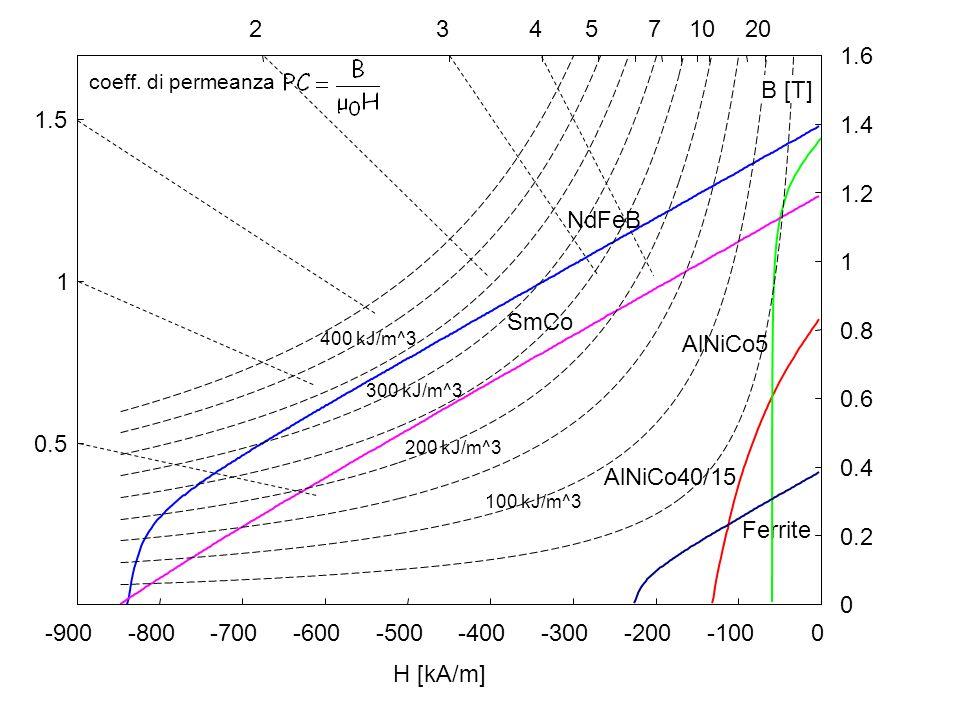 0.5 1 1.5 -900-800-700-600-500-400-300-200-100 0 0 0.2 0.4 0.6 0.8 1 1.2 1.4 1.6 234751020 H [kA/m] Ferrite 400 kJ/m^3 300 kJ/m^3 200 kJ/m^3 100 kJ/m^