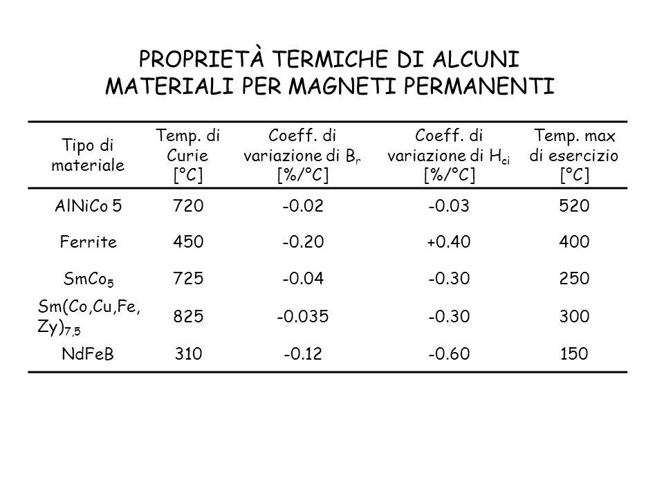 Tipo di materiale Temp. di Curie [°C] Coeff. di variazione di B r [%/°C] Coeff. di variazione di H ci [%/°C] Temp. max di esercizio [°C] AlNiCo 5720-0