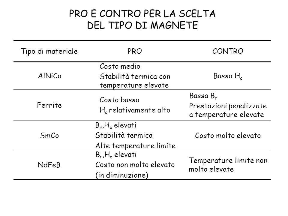 Tipo di materialePROCONTRO AlNiCo Costo medio Stabilità termica con temperature elevate Basso H c Ferrite Costo basso H c relativamente alto Bassa B r