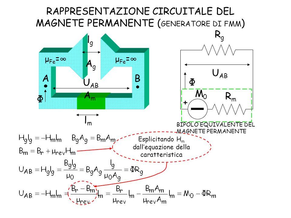 lmlm lglg AgAg AmAm A B U AB Φ μ Fe = Φ + RgRg RmRm U AB Esplicitando H m dallequazione della caratteristica M0M0 RAPPRESENTAZIONE CIRCUITALE DEL MAGN