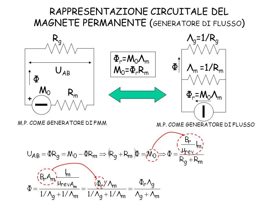 Φ + RgRg RmRm U AB M0M0 M.P. COME GENERATORE DI FMM Φ Λ g =1/R g Λ m =1/R m Φ r =M 0 Λ m RAPPRESENTAZIONE CIRCUITALE DEL MAGNETE PERMANENTE ( GENERATO