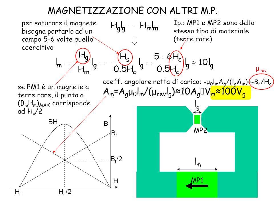 lglg lmlm MP1 MP2 per saturare il magnete bisogna portarlo ad un campo 5-6 volte quello coercitivo se PM1 è un magnete a terre rare, il punto a (B m H