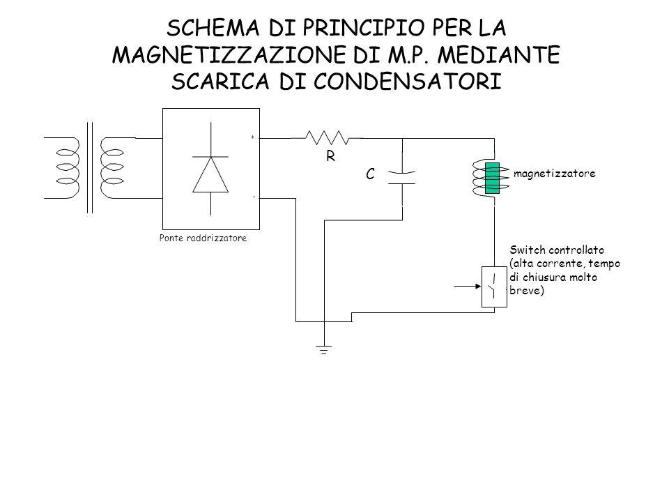 magnetizzatore R + - Ponte raddrizzatore C Switch controllato (alta corrente, tempo di chiusura molto breve) SCHEMA DI PRINCIPIO PER LA MAGNETIZZAZION