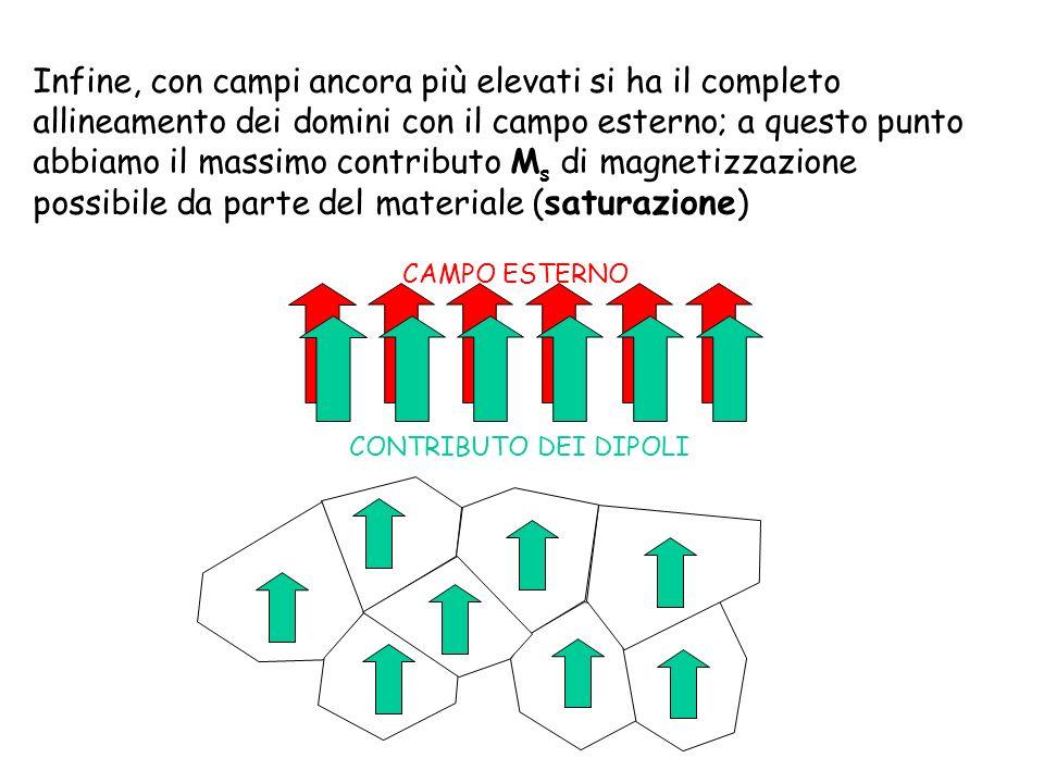 Se ora si rimuove il campo esterno il materiale non ritorna nella condizione smagnetizzata iniziale ma si rilassa in una situazione di minima energia, in un cui permane un orientamento prevalente dei domini nel senso del campo preesistente (*) ; si parla in tale condizione di induzione residua B r (o anche di magnetizzazione residua M r ; B r = 0 M r ) CONTRIBUTO DEI DIPOLI (*) a livello di grossolana approssimazione, possiamo dire che si raggiunge un compromesso tra le forze dovute alla deformazione della struttura cristallina e quelle magnetiche che tendono ad allineare i dipoli