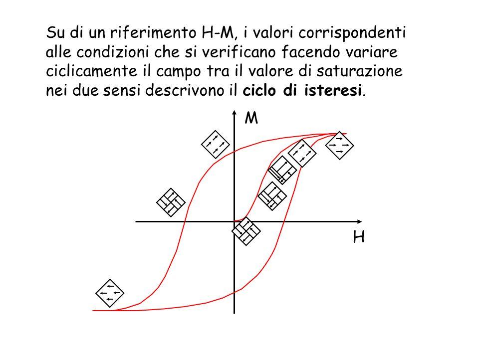 Su di un riferimento H-M, i valori corrispondenti alle condizioni che si verificano facendo variare ciclicamente il campo tra il valore di saturazione