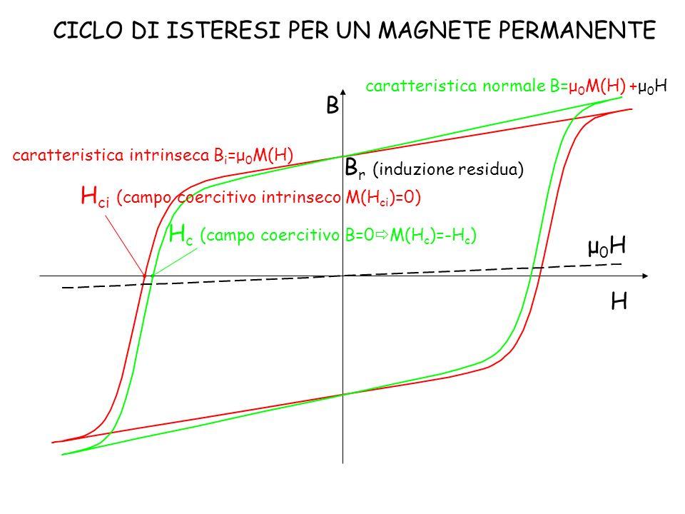 H B B r (induzione residua) μ0Hμ0H caratteristica intrinseca B i =μ 0 M(H) H c (campo coercitivo B=0 M(H c )=-H c ) CICLO DI ISTERESI PER UN MAGNETE P