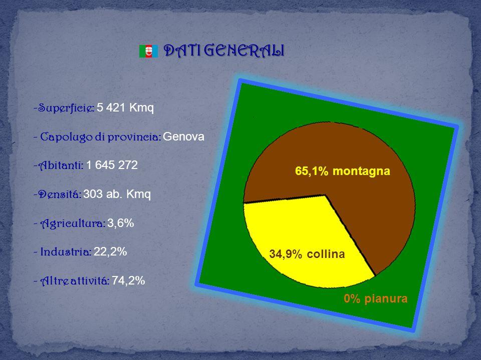 -Superficie: 5 421 Kmq - Capolugo di provincia: Genova -Abitanti: 1 645 272 -Densitá: 303 ab. Kmq - Agricultura: 3,6% - Industria: 22,2% - Altre attiv