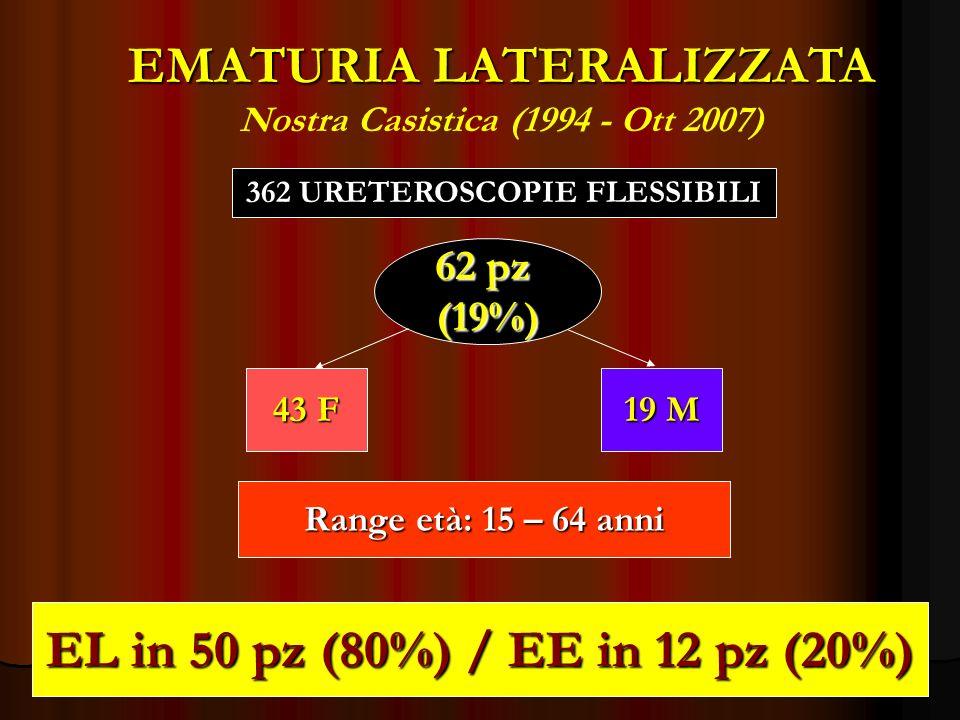 EMATURIA LATERALIZZATA EMATURIA LATERALIZZATA Nostra Casistica (1994 - Ott 2007) 62 pz (19%) 43 F 19 M Range età: 15 – 64 anni EL in 50 pz (80%) / EE