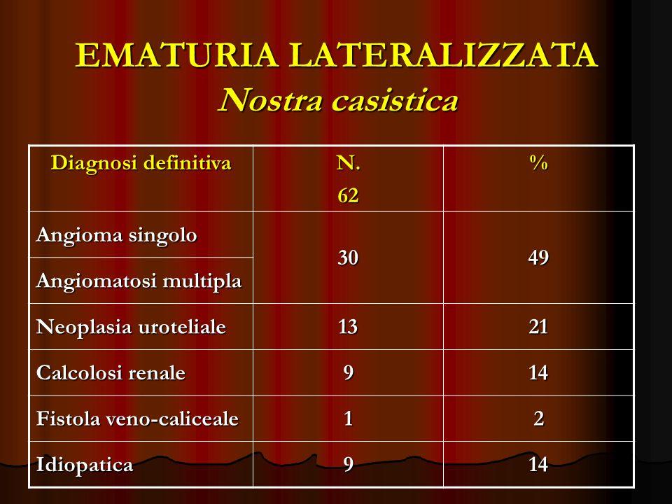 EMATURIA LATERALIZZATA Nostra casistica Diagnosi definitiva N.62% Angioma singolo 3049 Angiomatosi multipla Neoplasia uroteliale 1321 Calcolosi renale