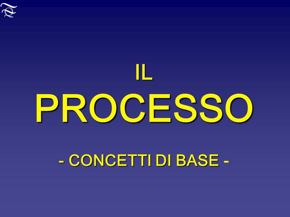 IL PROCESSO - CONCETTI DI BASE IL PROCESSO - CONCETTI DI BASE -