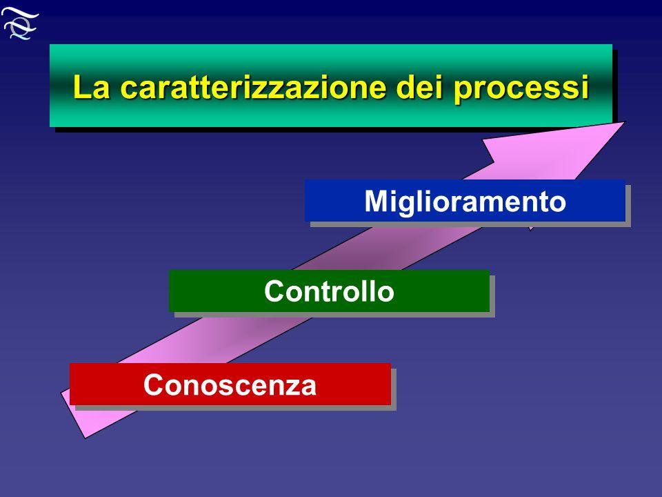 La caratterizzazione dei processi Conoscenza Controllo Miglioramento