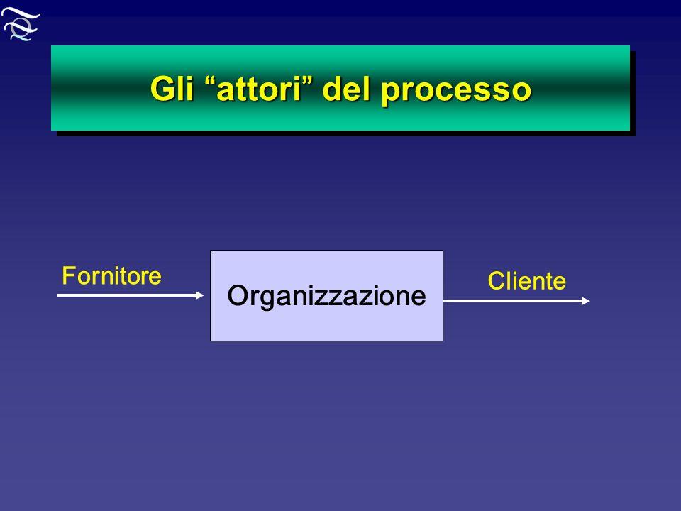 Gli attori del processo Cliente Fornitore Organizzazione