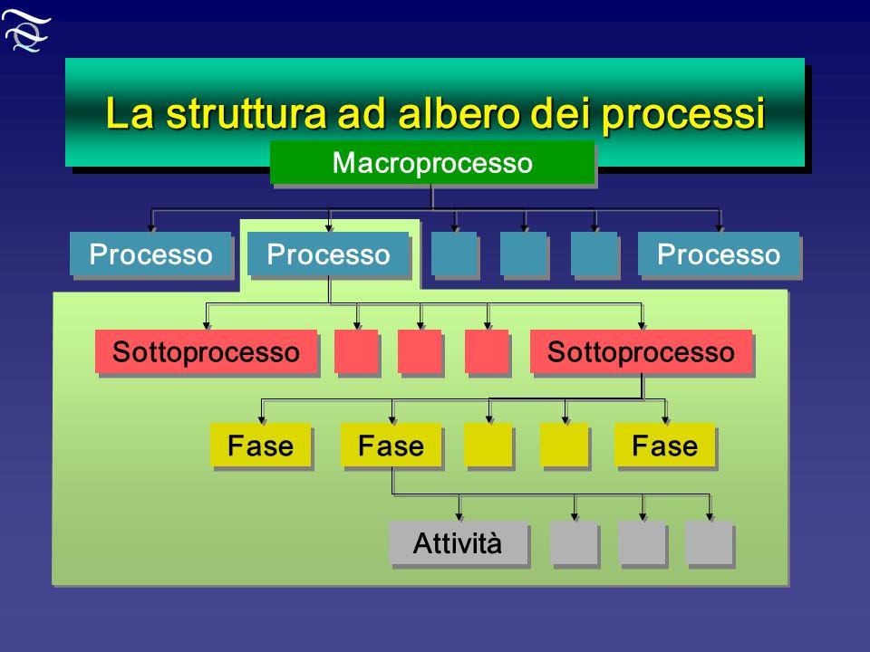 La struttura ad albero dei processi Macroprocesso Processo Sottoprocesso Fase Attività
