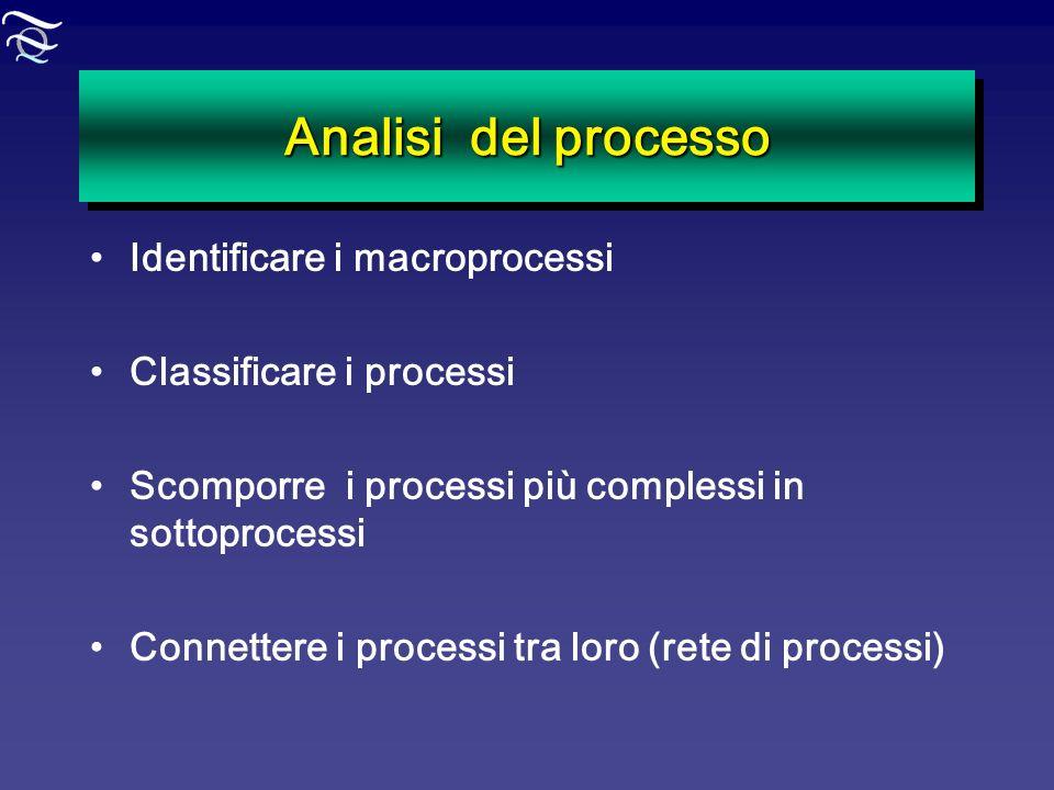 Analisi del processo Identificare i macroprocessi Classificare i processi Scomporre i processi più complessi in sottoprocessi Connettere i processi tr