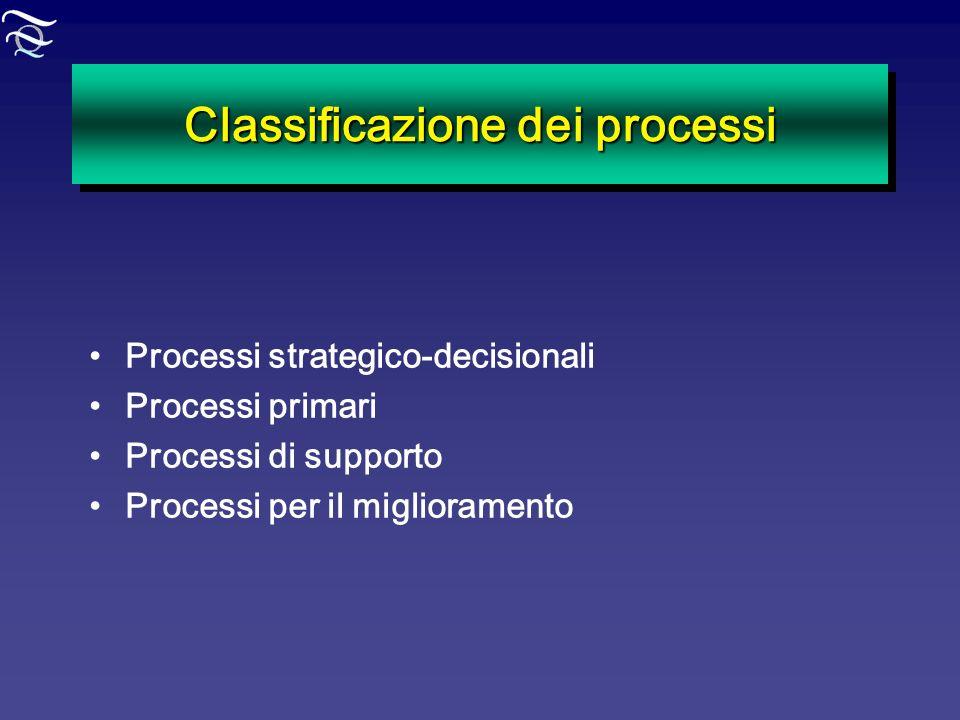 Classificazione dei processi Processi strategico-decisionali Processi primari Processi di supporto Processi per il miglioramento