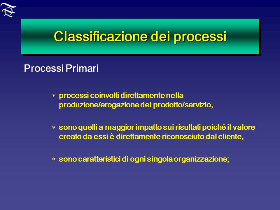 Classificazione dei processi Processi Primari processi coinvolti direttamente nella produzione/erogazione del prodotto/servizio, sono quelli a maggior