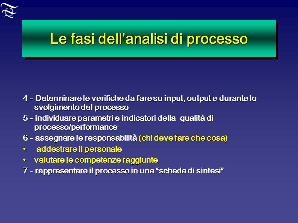 Le fasi dellanalisi di processo 4 - Determinare le verifiche da fare su input, output e durante lo svolgimento del processo 5 - individuare parametri