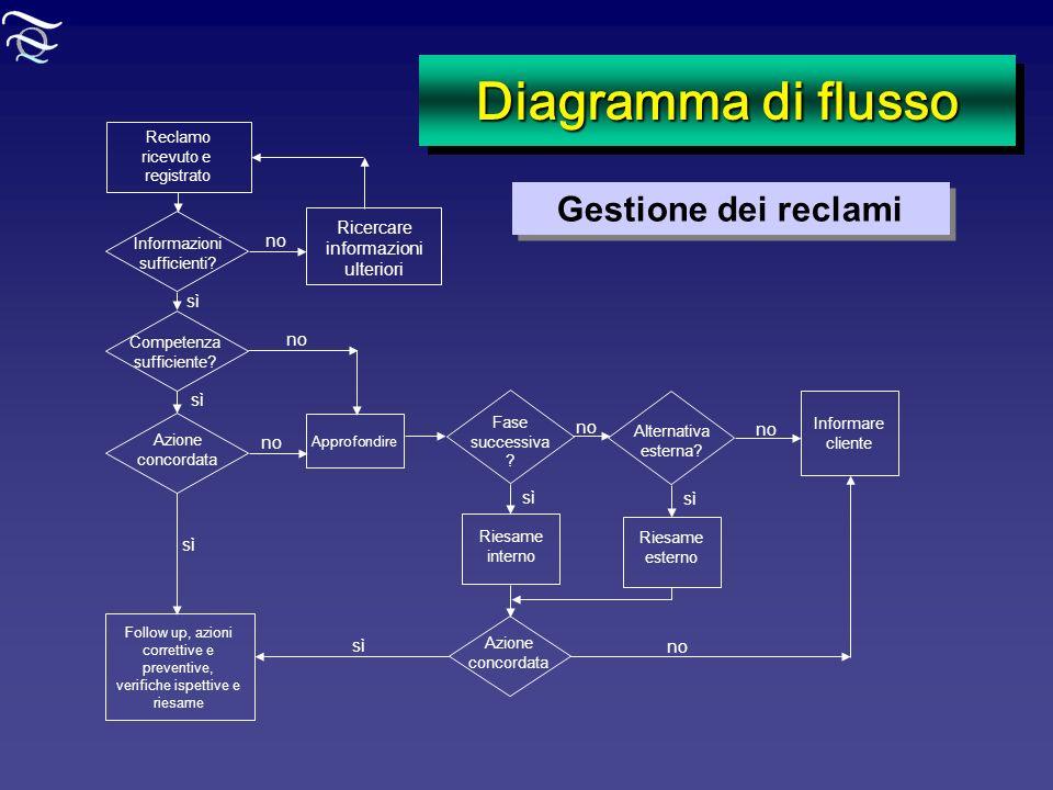 Diagramma di flusso Reclamo ricevuto e registrato Informare cliente Informazioni sufficienti? Ricercare informazioni ulteriori Competenza sufficiente?