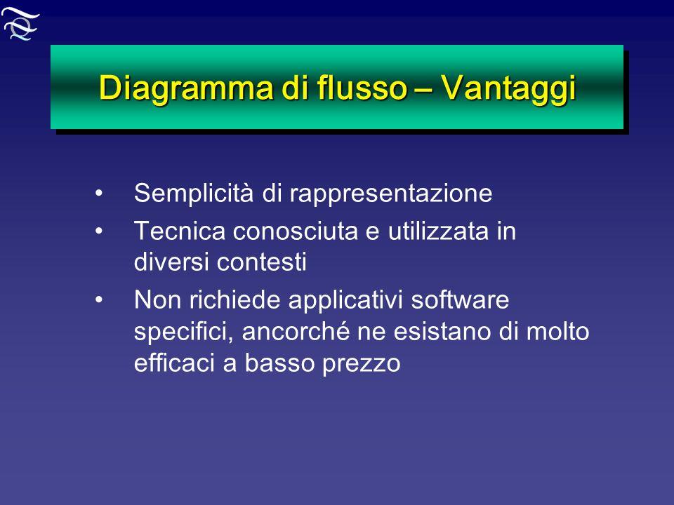 Diagramma di flusso – Vantaggi Semplicità di rappresentazione Tecnica conosciuta e utilizzata in diversi contesti Non richiede applicativi software sp