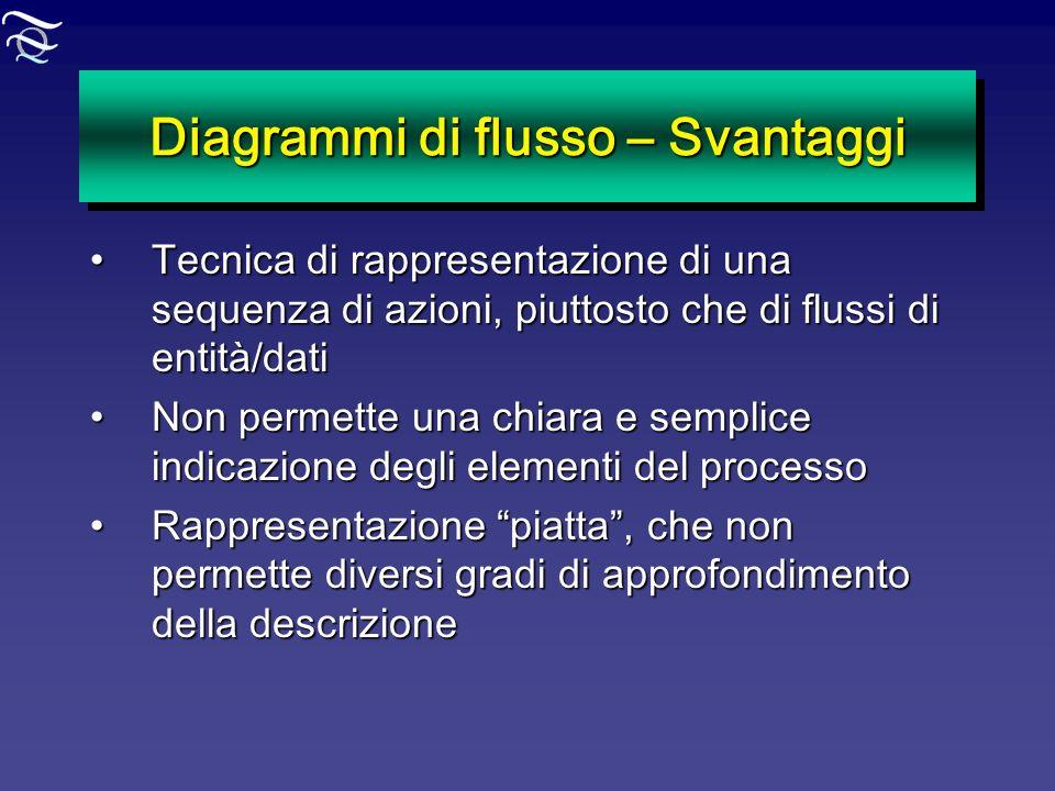Diagrammi di flusso – Svantaggi Tecnica di rappresentazione di una sequenza di azioni, piuttosto che di flussi di entità/datiTecnica di rappresentazio