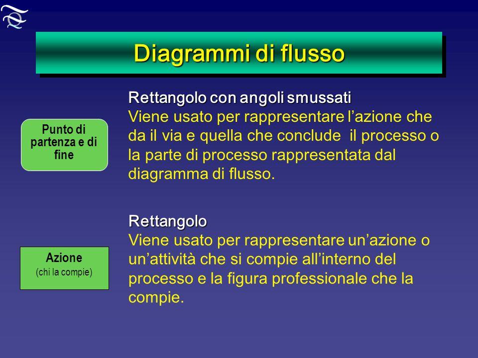 Diagrammi di flusso Punto di partenza e di fine Rettangolo con angoli smussati Viene usato per rappresentare lazione che da il via e quella che conclu