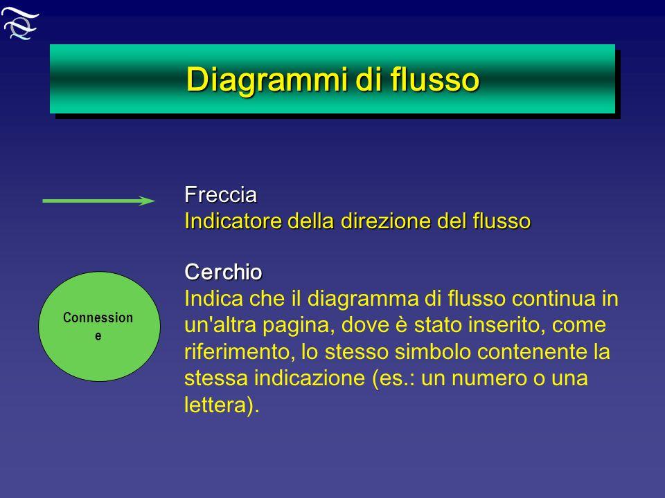 Diagrammi di flusso Freccia Indicatore della direzione del flusso Connession eCerchio Indica che il diagramma di flusso continua in un'altra pagina, d