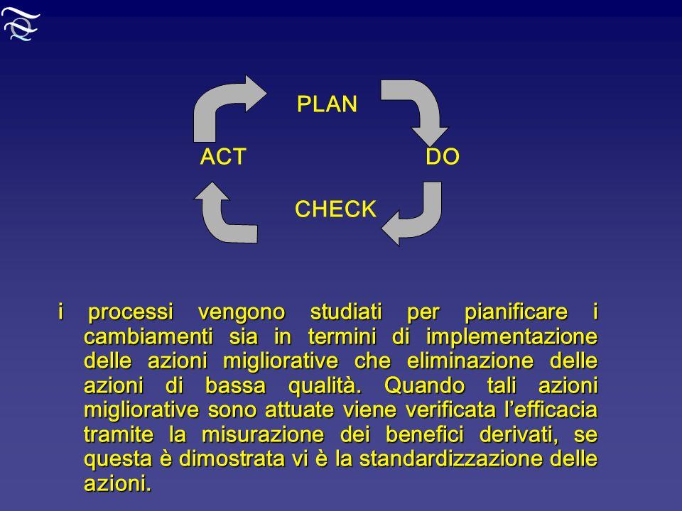 PLAN ACT DO CHECK i processi vengono studiati per pianificare i cambiamenti sia in termini di implementazione delle azioni migliorative che eliminazio