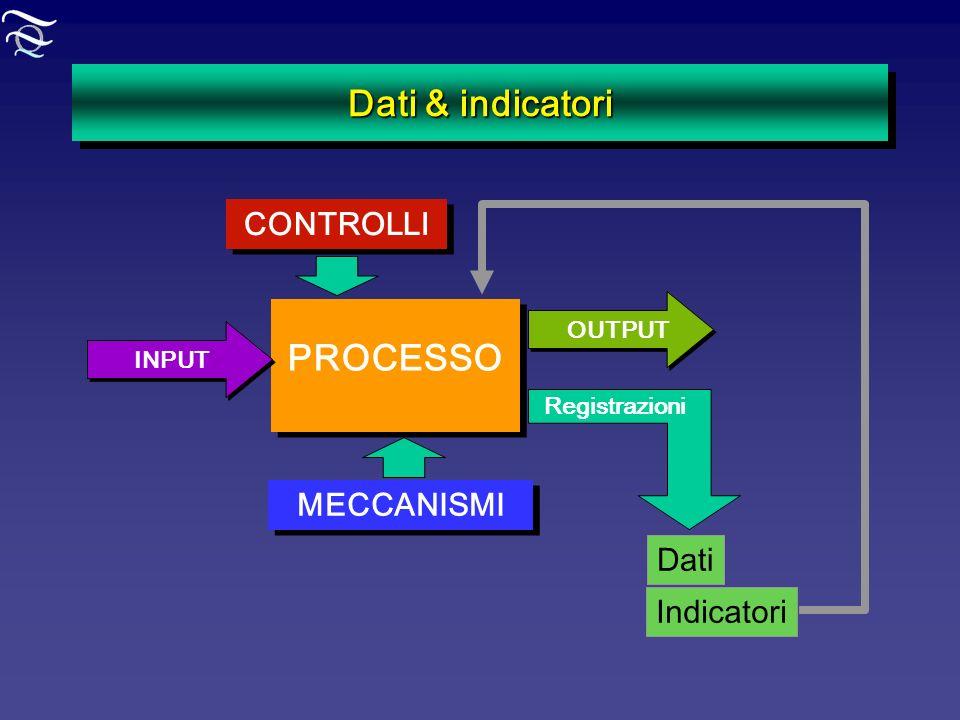 Dati & indicatori PROCESSO INPUT OUTPUT CONTROLLI MECCANISMI Registrazioni Dati Indicatori