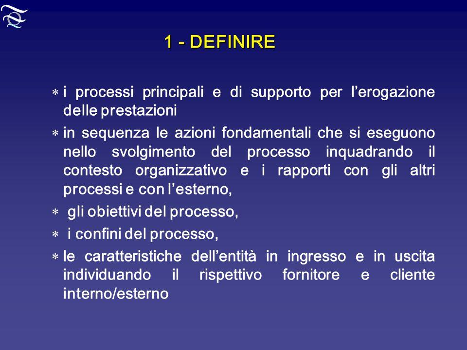 1 - DEFINIRE i processi principali e di supporto per lerogazione delle prestazioni in sequenza le azioni fondamentali che si eseguono nello svolgiment