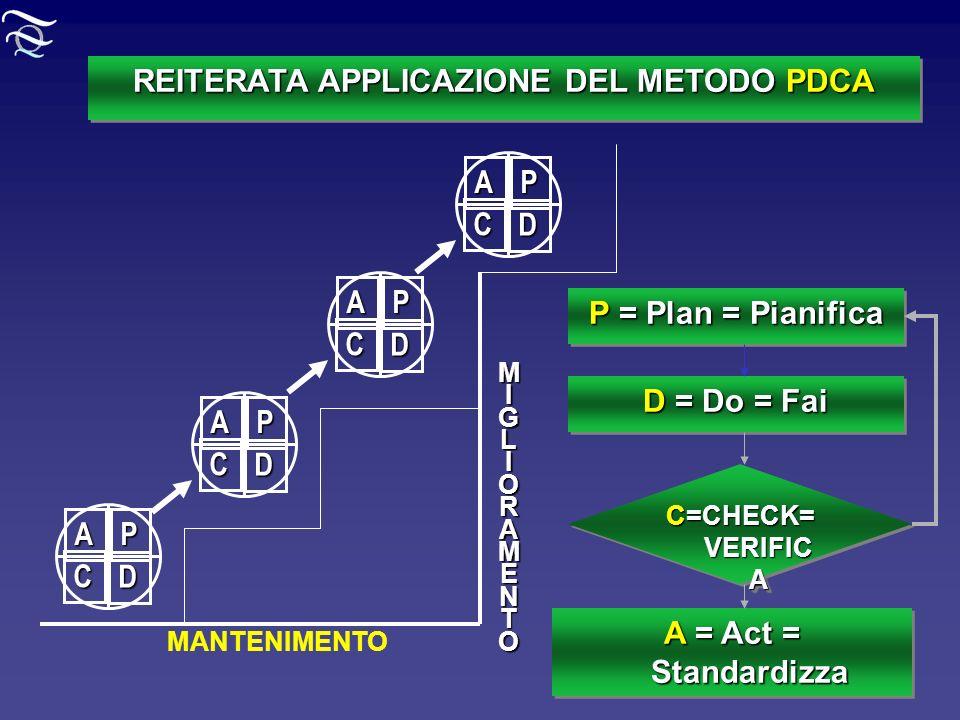 REITERATA APPLICAZIONE DEL METODO PDCA MANTENIMENTOMIGLIORAMENTO P = Plan = Pianifica A = Act = Standardizza D = Do = Fai C=CHECK= VERIFIC A P D C A P