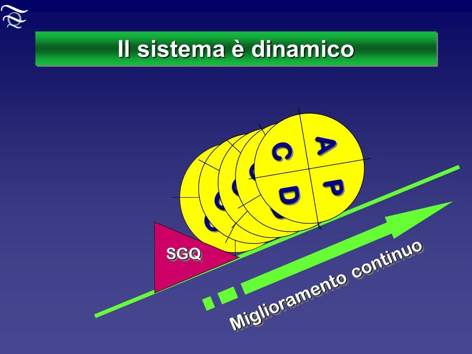 Il sistema è dinamico Miglioramento continuo AAPP DDCC AAPP DDCC AAPP DDCC AAPP DDCC AAPP DDCC SGQSGQ