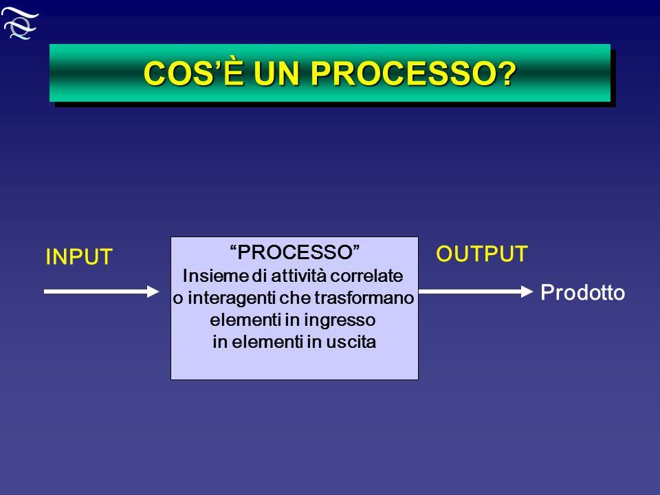 COS È UN PROCESSO? PROCESSO Insieme di attività correlate o interagenti che trasformano elementi in ingresso in elementi in uscita INPUT OUTPUT Prodot