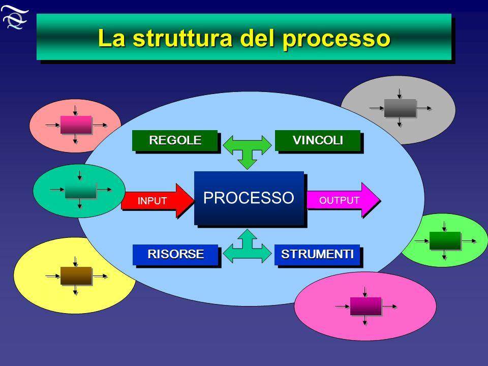 La struttura del processo PROCESSO INPUT OUTPUT REGOLEREGOLE STRUMENTISTRUMENTI VINCOLIVINCOLI RISORSERISORSE