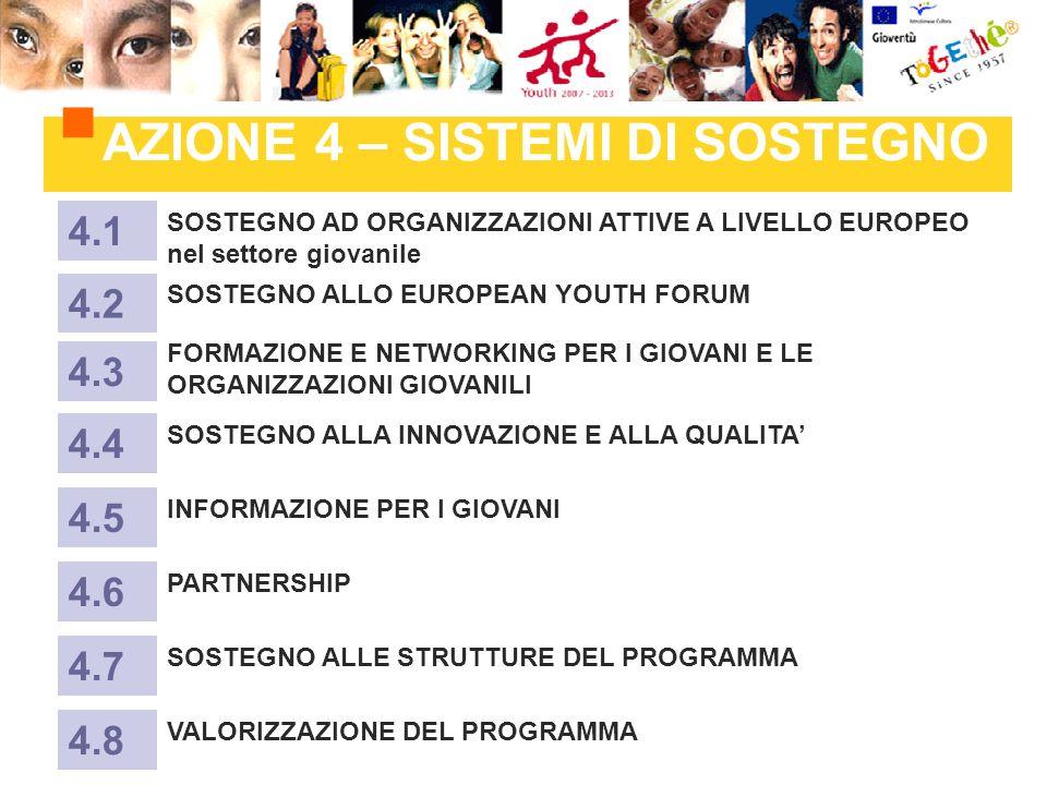 AZIONE 4 – SISTEMI DI SOSTEGNO SOSTEGNO AD ORGANIZZAZIONI ATTIVE A LIVELLO EUROPEO nel settore giovanile 4.1 SOSTEGNO ALLO EUROPEAN YOUTH FORUM 4.2 FORMAZIONE E NETWORKING PER I GIOVANI E LE ORGANIZZAZIONI GIOVANILI 4.3 SOSTEGNO ALLA INNOVAZIONE E ALLA QUALITA 4.4 INFORMAZIONE PER I GIOVANI 4.5 PARTNERSHIP 4.6 SOSTEGNO ALLE STRUTTURE DEL PROGRAMMA 4.7 VALORIZZAZIONE DEL PROGRAMMA 4.8