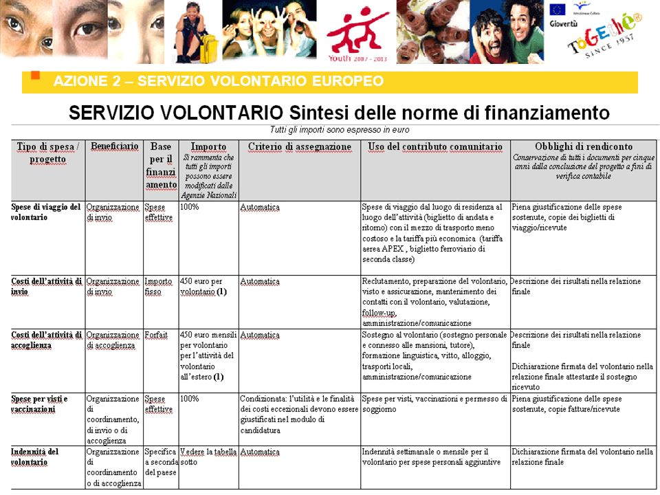 AZIONE 2 – SERVIZIO VOLONTARIO EUROPEO A cura di Rita Vita Finzi, Eurodesk-Informagiovani del Comune di Ferrara