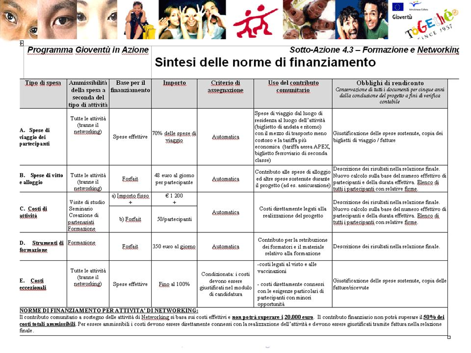 A cura di Rita Vita Finzi, Eurodesk-Informagiovani del Comune di Ferrara 1.