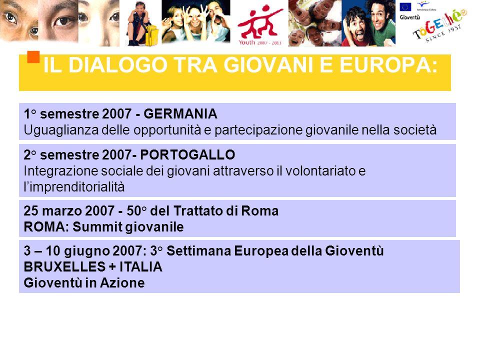 3 – 10 giugno 2007: 3° Settimana Europea della Gioventù BRUXELLES + ITALIA Gioventù in Azione 1° semestre 2007 - GERMANIA Uguaglianza delle opportunità e partecipazione giovanile nella società IL DIALOGO TRA GIOVANI E EUROPA: 2° semestre 2007- PORTOGALLO Integrazione sociale dei giovani attraverso il volontariato e limprenditorialità 25 marzo 2007 - 50° del Trattato di Roma ROMA: Summit giovanile