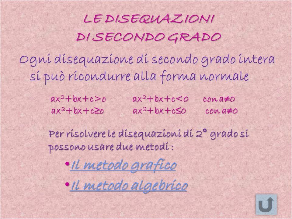 LE DISEQUAZIONI DI SECONDO GRADO Ogni disequazione di secondo grado intera si può ricondurre alla forma normale Il metodo algebrico Il metodo algebrico Il metodo algebrico Il metodo algebrico Il metodo grafico Il metodo grafico Il metodo grafico Il metodo grafico ax 2 +bx+c>o ax 2 +bx+c o ax 2 +bx+c<0 con a0 ax 2 +bx+co ax 2 +bx+c0 con a0 ax 2 +bx+co ax 2 +bx+c0 con a0 Per risolvere le disequazioni di 2° grado si possono usare due metodi :