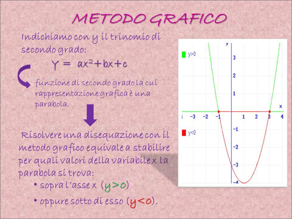 METODO GRAFICO Risolvere una disequazione con il metodo grafico equivale a stabilire per quali valori della variabile x la parabola si trova: Indichiamo con y il trinomio di secondo grado: Y = ax 2 +bx+c Y = ax 2 +bx+c funzione di secondo grado la cui rappresentazione grafica è una parabola.