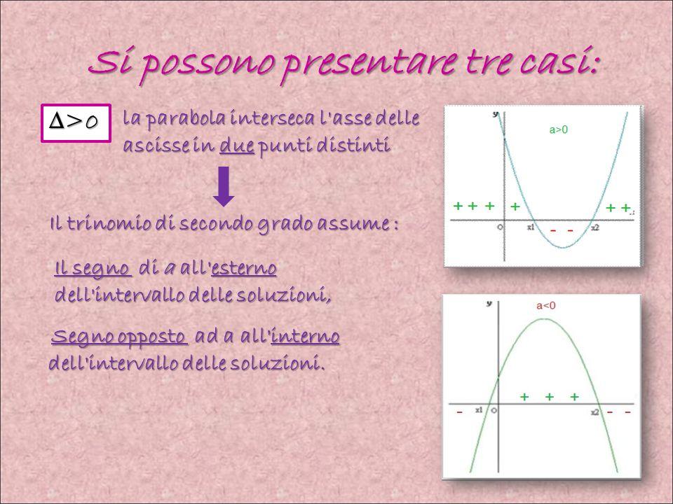 Si possono presentare tre casi: la parabola interseca l asse delle ascisse in due punti distinti Segno opposto ad a all interno dell intervallo delle soluzioni.