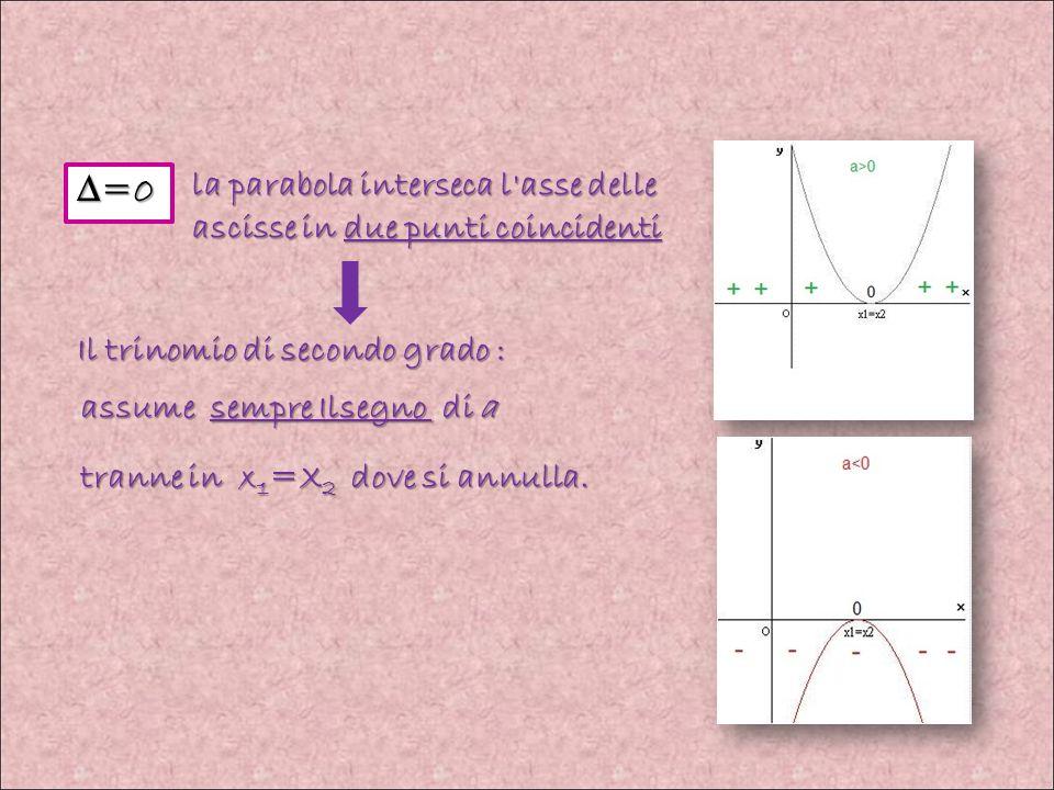 Si possono presentare tre casi: la parabola interseca l'asse delle ascisse in due punti distinti Segno opposto ad a all'interno dell'intervallo delle