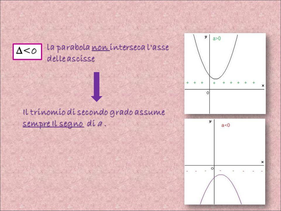 la parabola non interseca l asse delle ascisse <0 Il trinomio di secondo grado assume sempre Il segno di a.