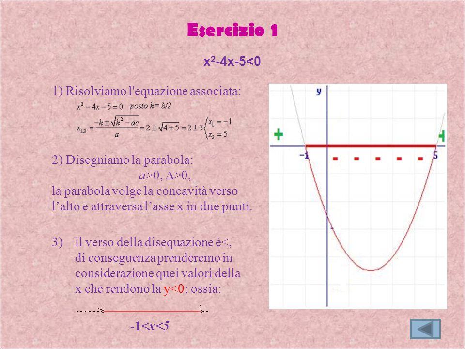 Esercizio 1 3)il verso della disequazione è<, di conseguenza prenderemo in considerazione quei valori della x che rendono la y<0; ossia: -1<x<5 x 2 -4x-5<0 1) Risolviamo l equazione associata: 2) Disegniamo la parabola: a>0, >0, la parabola volge la concavità verso lalto e attraversa lasse x in due punti.