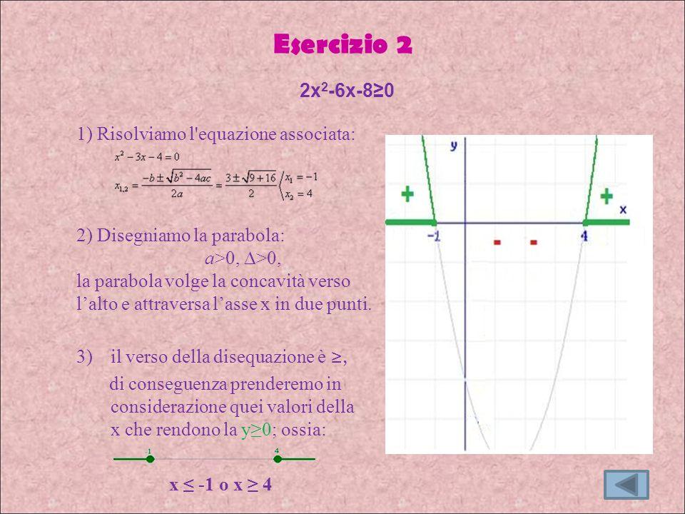 Esercizio 2 3)il verso della disequazione è, di conseguenza prenderemo in considerazione quei valori della x che rendono la y0; ossia: x -1 o x 4 2x 2 -6x-80 1) Risolviamo l equazione associata: 2) Disegniamo la parabola: a>0, >0, la parabola volge la concavità verso lalto e attraversa lasse x in due punti.