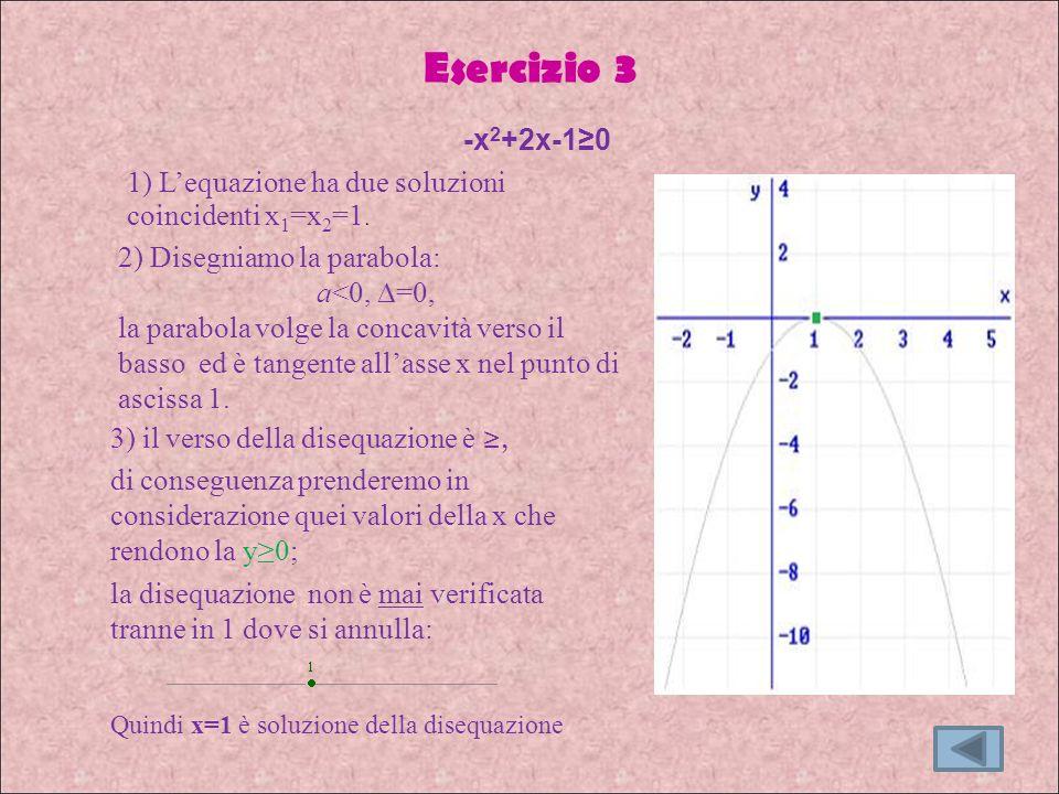 Esercizio 3 3) il verso della disequazione è, di conseguenza prenderemo in considerazione quei valori della x che rendono la y0; la disequazione non è mai verificata tranne in 1 dove si annulla: -x 2 +2x-10 2) Disegniamo la parabola: a<0, =0, la parabola volge la concavità verso il basso ed è tangente allasse x nel punto di ascissa 1.
