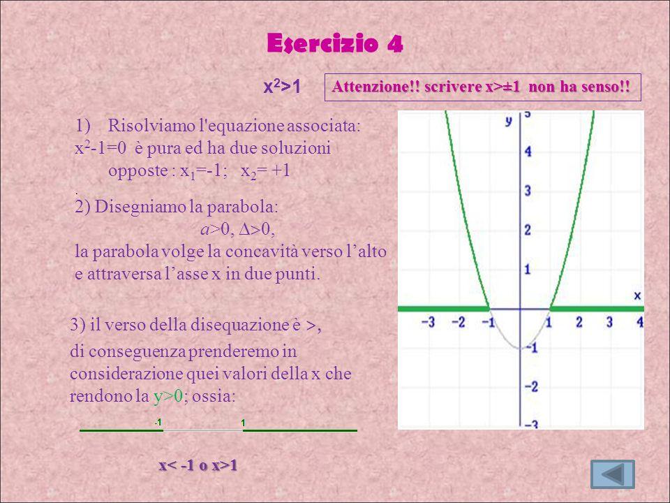 Esercizio 4 3) il verso della disequazione è >, di conseguenza prenderemo in considerazione quei valori della x che rendono la y>0; ossia: x 2 >1 2) Disegniamo la parabola: a>0, 0, la parabola volge la concavità verso lalto e attraversa lasse x in due punti.