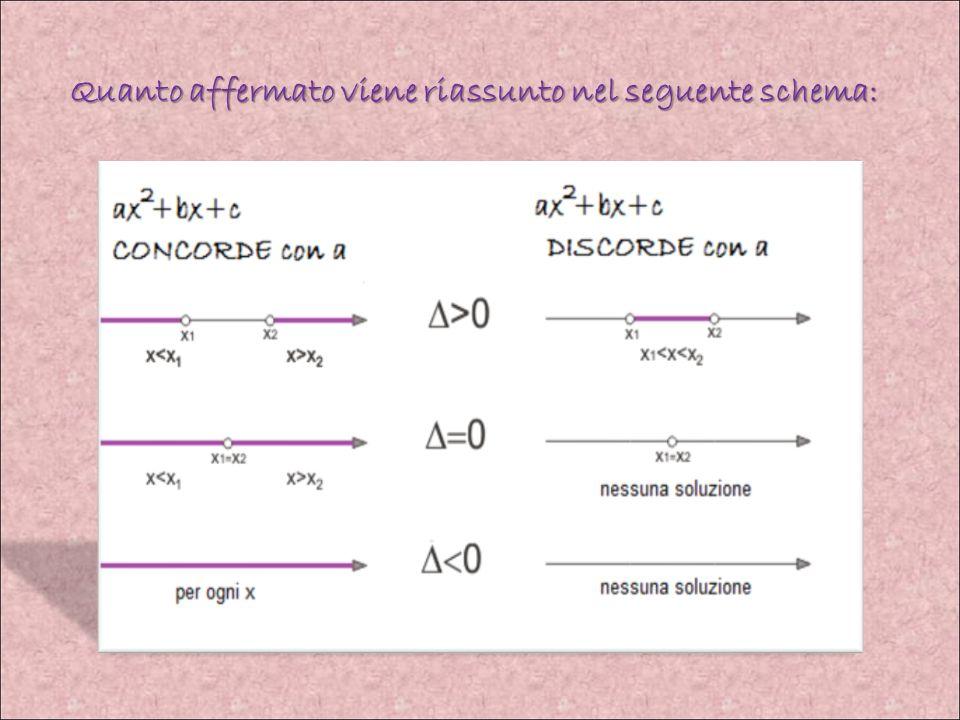METODO ALGEBRICO Un trinomio di secondo grado ax 2 + bx + c, per qualunque valore di x diverso dalle radici è concorde con il segno del primo coeffici